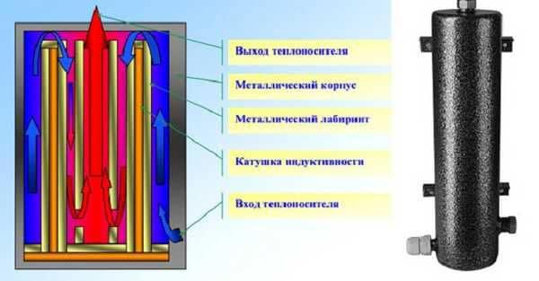 Индукционный котел отопления. 724.jpeg