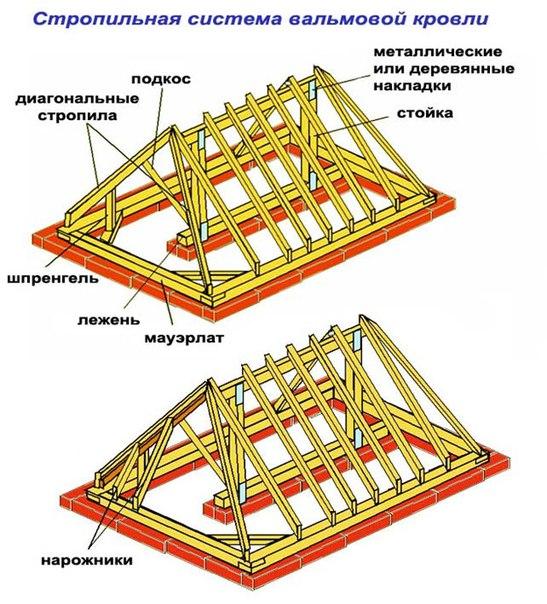 Устройство и монтаж деревянной стропильной системы. 742.jpeg