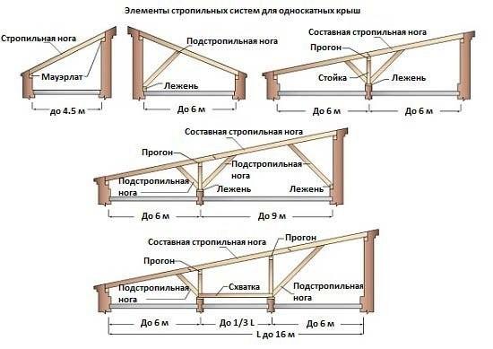 Устройство и монтаж деревянной стропильной системы. 744.jpeg