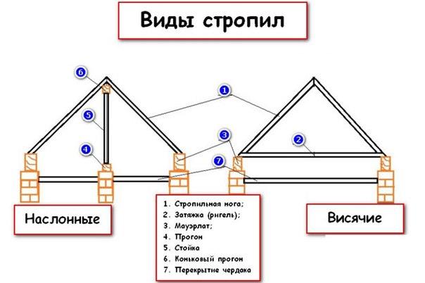 Устройство и монтаж деревянной стропильной системы. 745.jpeg