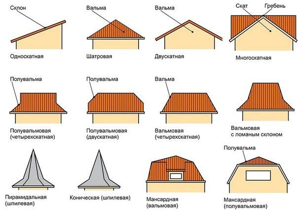 Устройство и монтаж деревянной стропильной системы. 746.jpeg