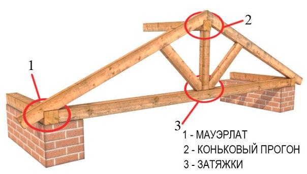 Устройство и монтаж деревянной стропильной системы. 747.jpeg