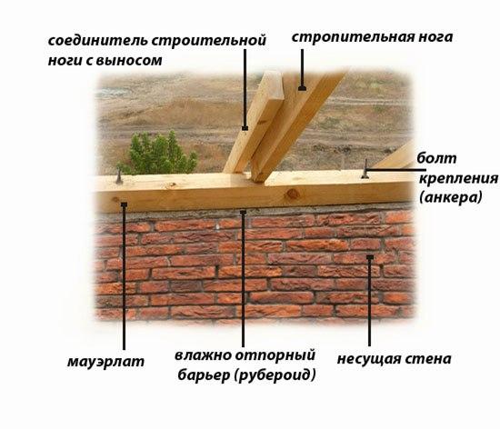 Устройство и монтаж деревянной стропильной системы. 748.jpeg