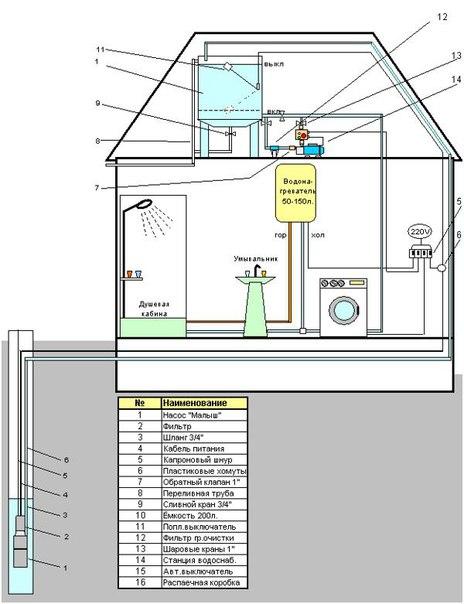 Автономное водоснабжение загородного дома. 752.jpeg