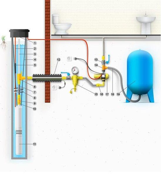 Автономное водоснабжение загородного дома. 754.jpeg