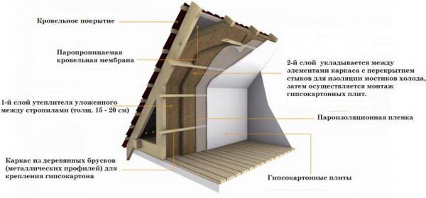Утепление крыши изнутри. 772.jpeg