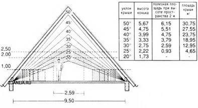 Расчет конька и площади двухскатной крыши. 777.jpeg