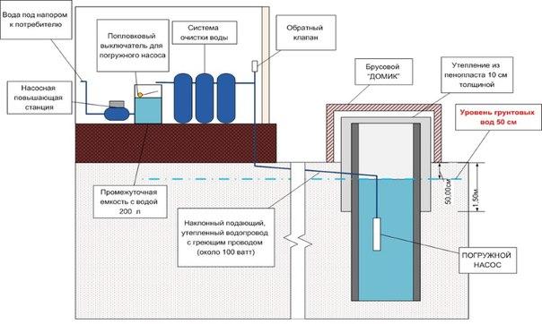 Cхема водопровода в частном доме. 783.jpeg