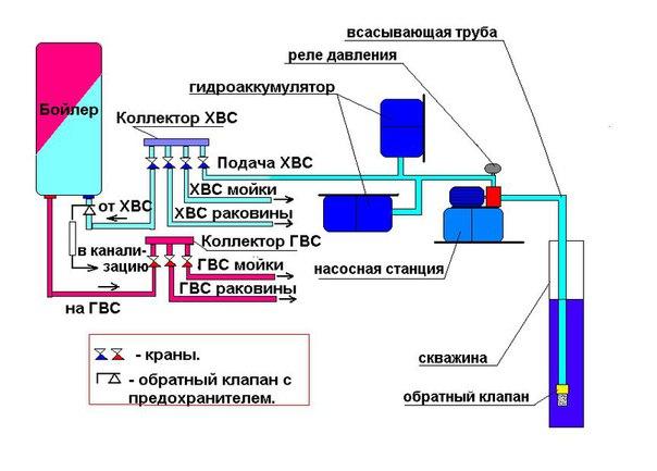 Cхема водопровода в частном доме. 784.jpeg