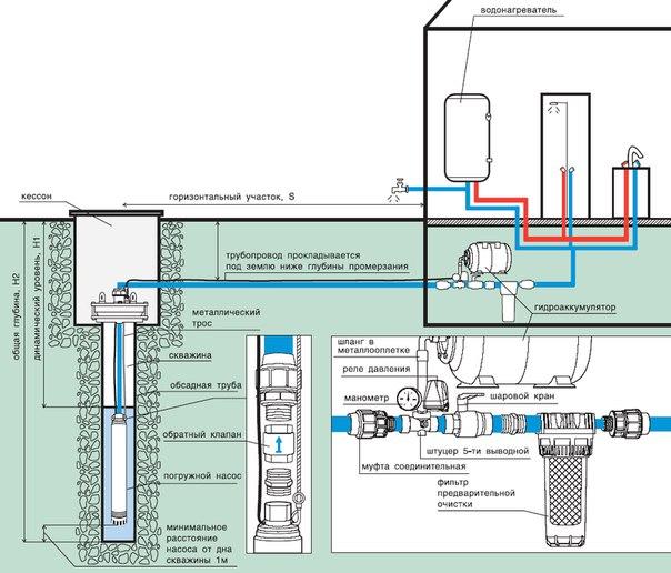 Cхема водопровода в частном доме. 786.jpeg