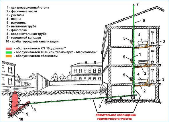 Cхема водопровода в частном доме. 788.jpeg