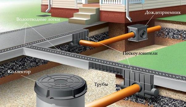 Как сделать ливневую канализацию. 814.jpeg