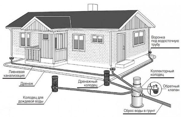 Как сделать ливневую канализацию. 815.jpeg