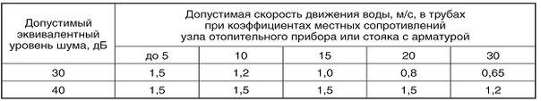 Гидравлический расчет системы отопления. 831.jpeg