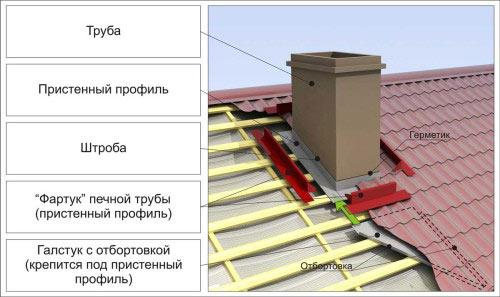 Гидроизоляция трубы на крыше. 934.jpeg