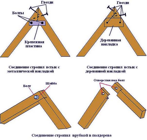 Узлы стропильной системы. 944.jpeg